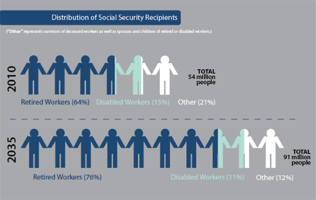 Distribution of Social Security Benefits