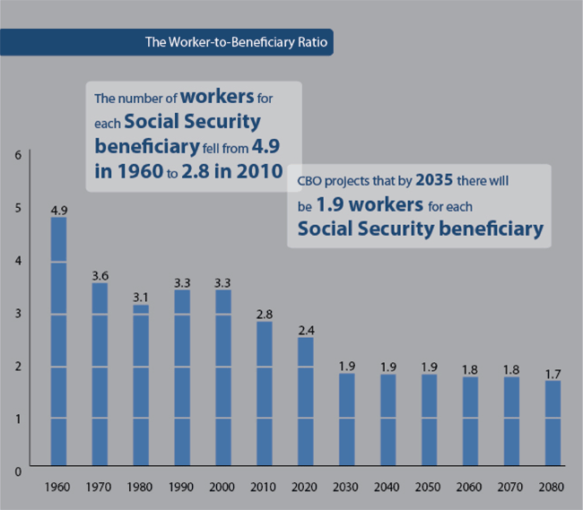 Social Security Beneficiary Ratio