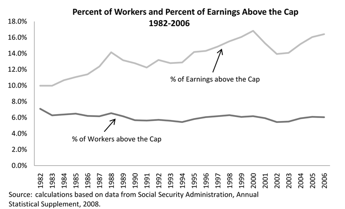 Wages Above The Social Security Cap