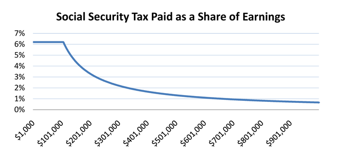 Social Security Taxes As Share of Earnings