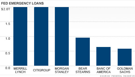 $9 Trillion Loans During Financial Crisis